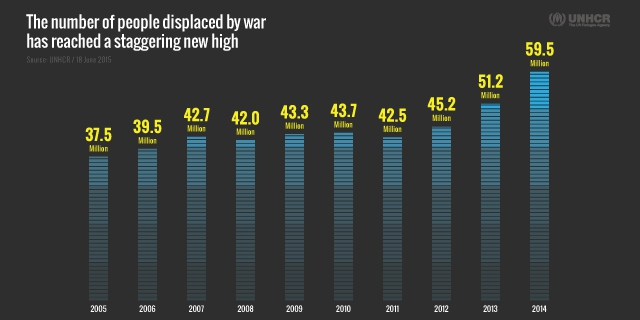 global displacement graph