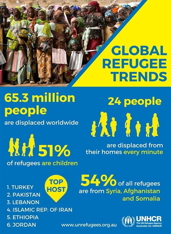 UNHCR summary